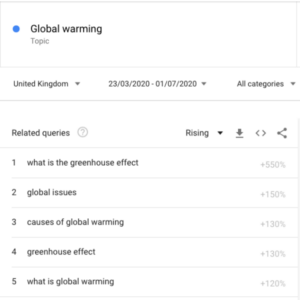 Global Warming Search Terms